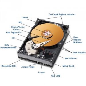 Hard diskte kullanılan parçalar.